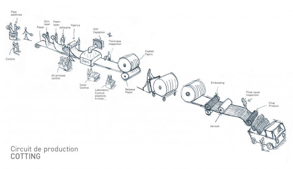 Cotting circuit de production