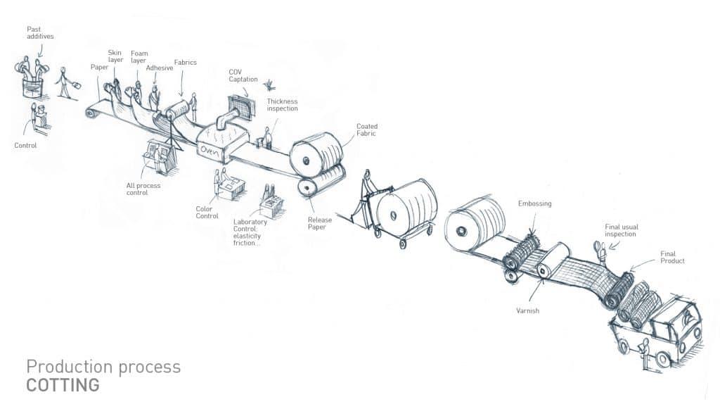 Cotting dessin circuit de production
