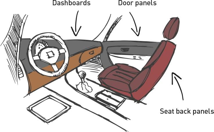 Formura automotive