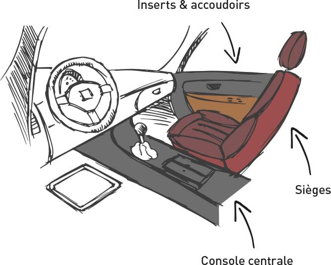 Cotting dessin Automotive sensorial confort