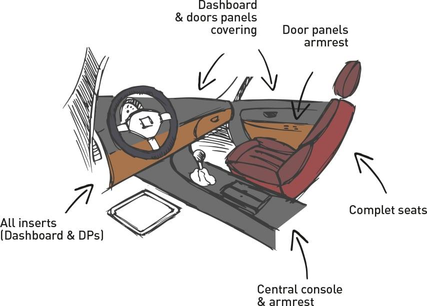 Sensorial premium automotive