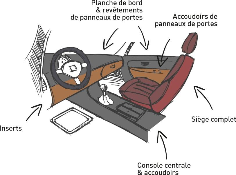 Cotting dessin Automotive sensorial premium