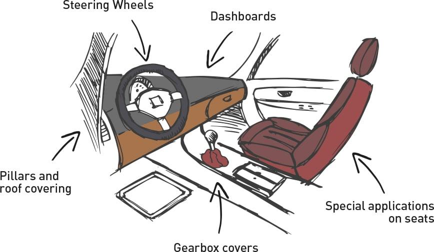 Sensorial technique Automotive