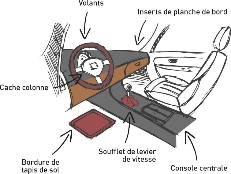 Cotting dessin Automotive tep technique