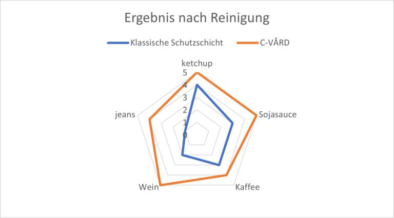 Cotting graphique C Vård Ergebnis nach Reinigung